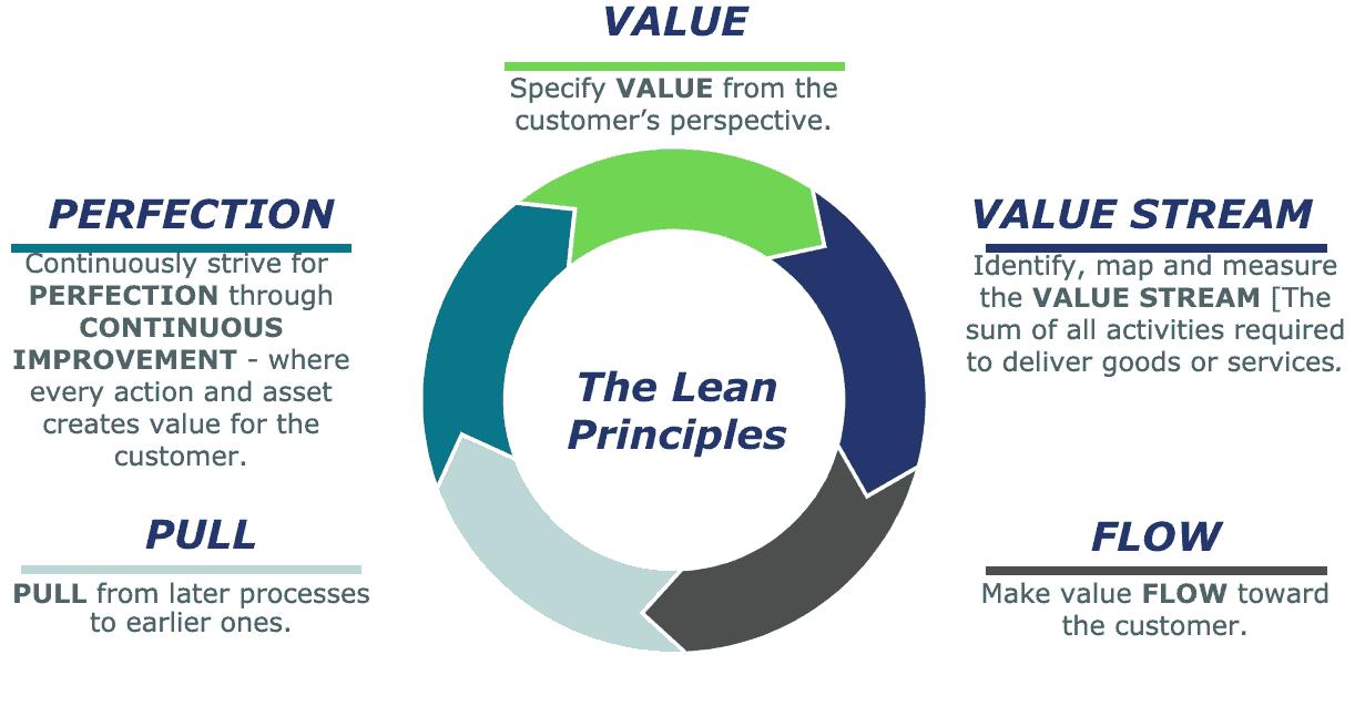 Understanding the Five Principles of Lean